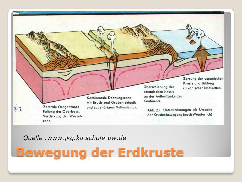 Bewegung der Erdkruste Quelle :www.jkg.ka.schule-bw.de