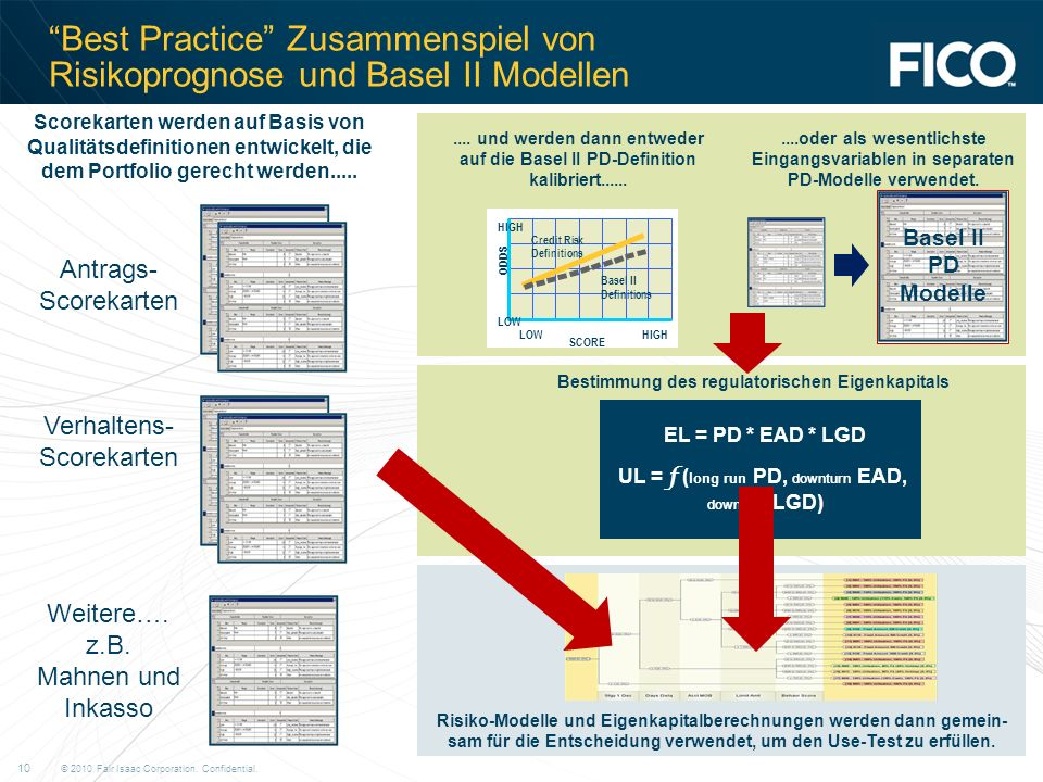 © 2010 Fair Isaac Corporation. Confidential. 10 Best Practice Zusammenspiel von Risikoprognose und Basel II Modellen Scorekarten werden auf Basis von