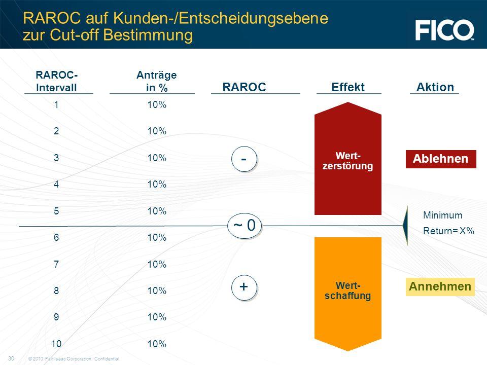 © 2010 Fair Isaac Corporation. Confidential. 30 RAROC auf Kunden-/Entscheidungsebene zur Cut-off Bestimmung RAROC- Intervall Anträge in % 110% 2 3 4 5