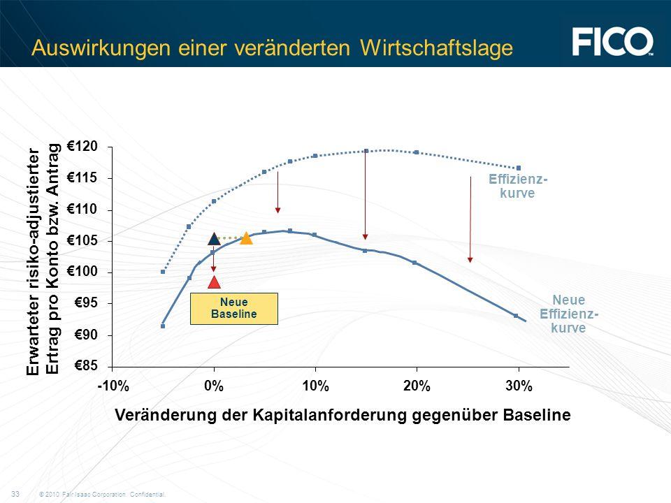 © 2010 Fair Isaac Corporation. Confidential. 33 Auswirkungen einer veränderten Wirtschaftslage Effizienz- kurve Neue Baseline 85 90 95 100 105 110 115