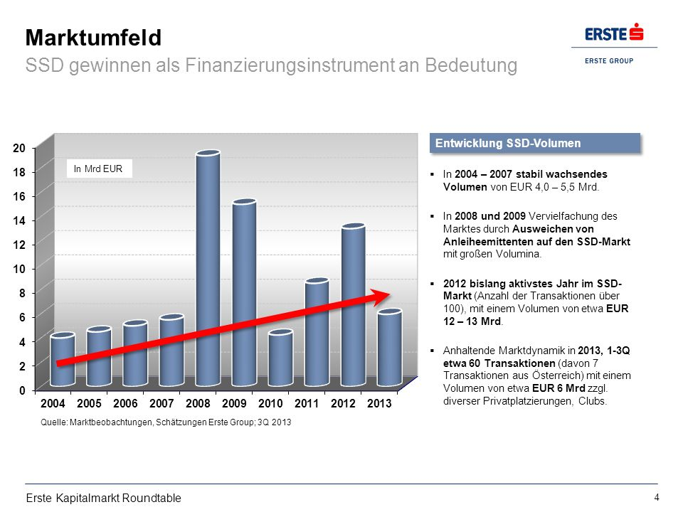 Erste Kapitalmarkt Roundtable Marktumfeld SSD gewinnen als Finanzierungsinstrument an Bedeutung Quelle: Marktbeobachtungen, Schätzungen Erste Group; 3