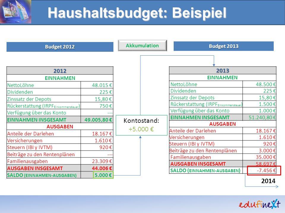 Haushaltsbudget: Beispiel 2013 EINNAHMEN NettoLöhne48.500 Dividenden225 Zinssatz der Depots15,80 Rückerstattung (IRPF Einkommensteuer )1.500 Verfügung