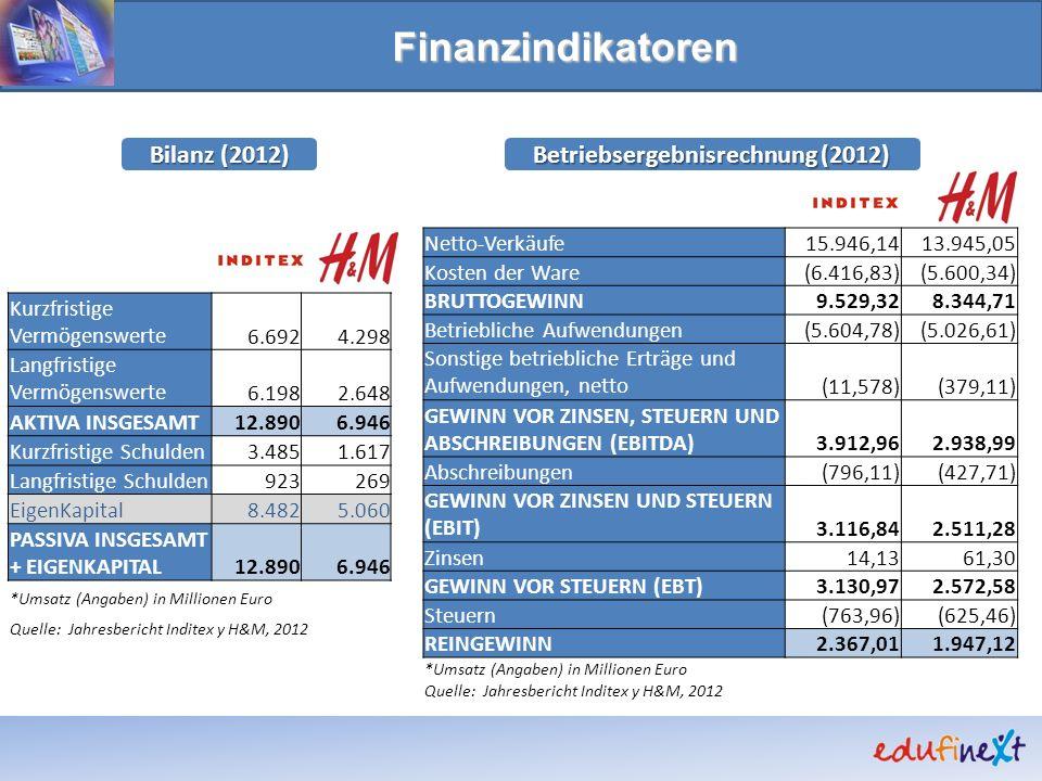 Finanzindikatoren Bilanz (2012) Betriebsergebnisrechnung (2012) Netto-Verkäufe15.946,1413.945,05 Kosten der Ware(6.416,83)(5.600,34) BRUTTOGEWINN9.529,328.344,71 Betriebliche Aufwendungen(5.604,78)(5.026,61) Sonstige betriebliche Erträge und Aufwendungen, netto(11,578)(379,11) GEWINN VOR ZINSEN, STEUERN UND ABSCHREIBUNGEN (EBITDA)3.912,962.938,99 Abschreibungen(796,11)(427,71) GEWINN VOR ZINSEN UND STEUERN (EBIT)3.116,842.511,28 Zinsen14,1361,30 GEWINN VOR STEUERN (EBT)3.130,972.572,58 Steuern(763,96)(625,46) REINGEWINN2.367,011.947,12 *Umsatz (Angaben) in Millionen Euro Quelle: Jahresbericht Inditex y H&M, 2012 Kurzfristige Vermögenswerte6.6924.298 Langfristige Vermögenswerte6.1982.648 AKTIVA INSGESAMT12.8906.946 Kurzfristige Schulden3.4851.617 Langfristige Schulden923269 EigenKapital8.4825.060 PASSIVA INSGESAMT + EIGENKAPITAL12.8906.946 *Umsatz (Angaben) in Millionen Euro Quelle: Jahresbericht Inditex y H&M, 2012