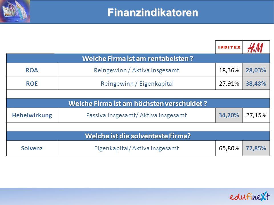 Finanzindikatoren Welche Firma ist am rentabelsten ? ROAReingewinn / Aktiva insgesamt18,36%28,03% ROE Reingewinn / Eigenkapital27,91%38,48% Welche Fir