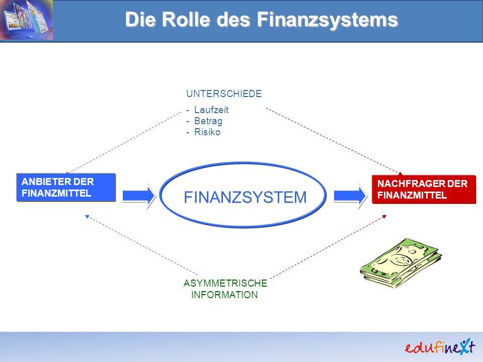 Die Rolle des Finanzsystems NACHFRAGER DER FINANZMITTEL ANBIETER DER FINANZMITTEL FINANZSYSTEM ASYMMETRISCHE INFORMATION UNTERSCHIEDE - Laufzeit - Bet