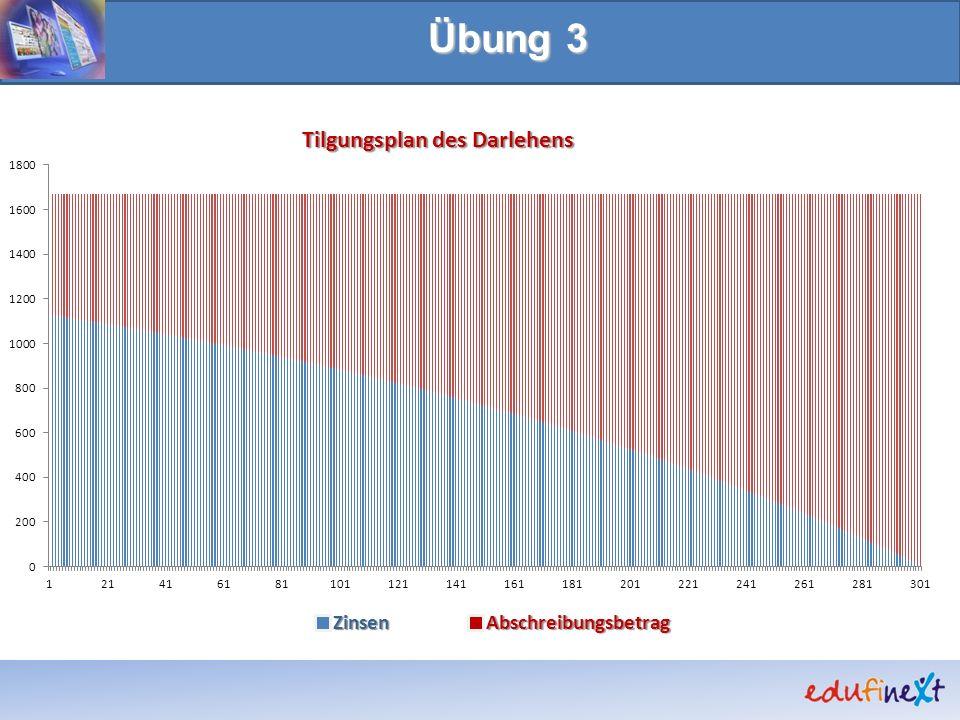 Tilgungsplan des Darlehens ZinsenAbschreibungsbetrag