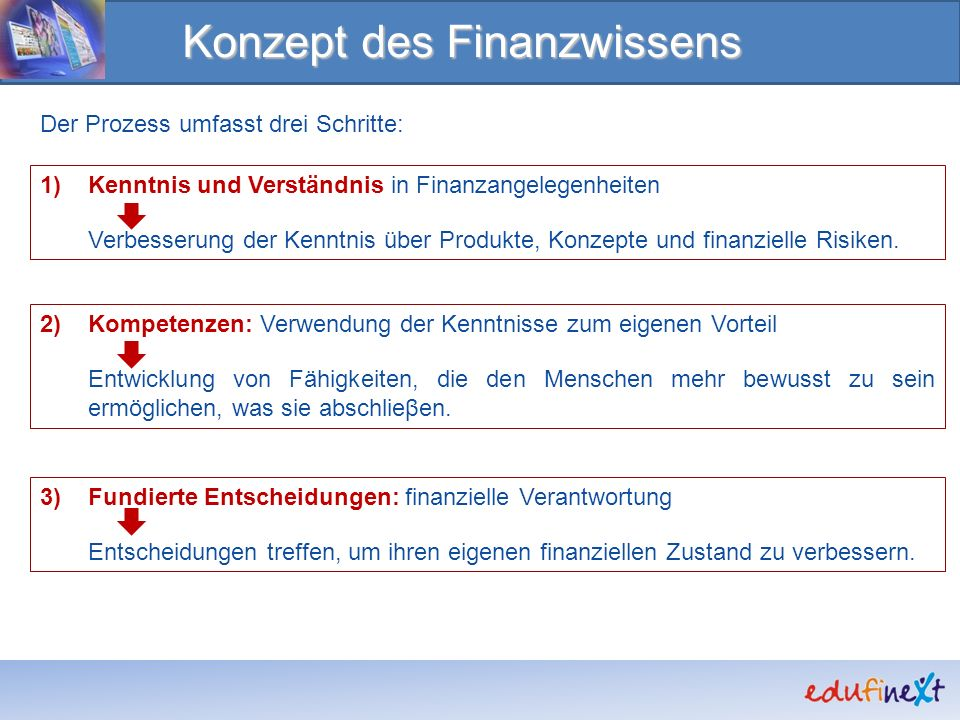 Konzept des Finanzwissens Der Prozess umfasst drei Schritte: 1)Kenntnis und Verständnis in Finanzangelegenheiten Verbesserung der Kenntnis über Produkte, Konzepte und finanzielle Risiken.