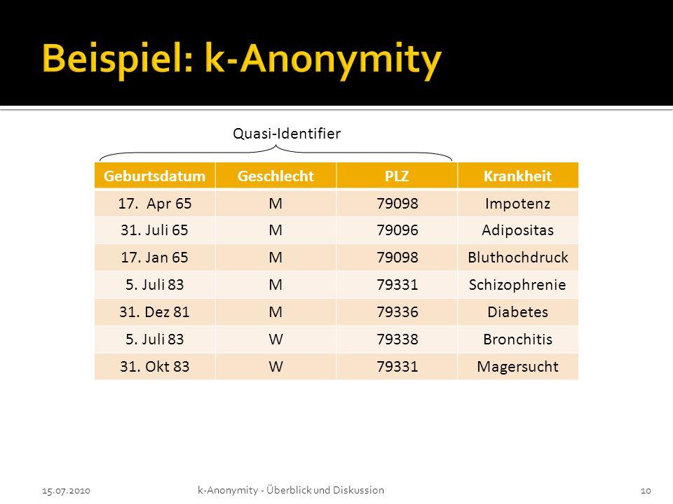 15.07.2010k-Anonymity - Überblick und Diskussion10 GeburtsdatumGeschlechtPLZKrankheit 17. Apr 65M79098Impotenz 31. Juli 65M79096Adipositas 17. Jan 65M