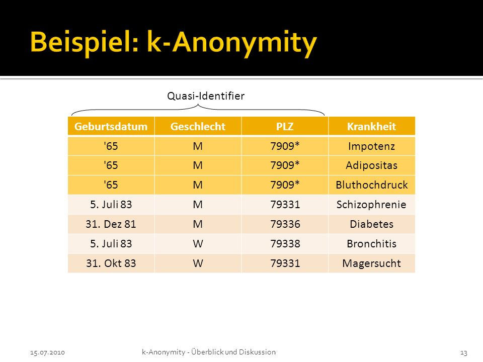 15.07.2010k-Anonymity - Überblick und Diskussion13 GeburtsdatumGeschlechtPLZKrankheit '65M7909*Impotenz '65M7909*Adipositas '65M7909*Bluthochdruck 5.