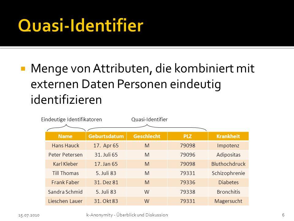 Menge von Attributen, die kombiniert mit externen Daten Personen eindeutig identifizieren 15.07.2010k-Anonymity - Überblick und Diskussion6 NameGeburt