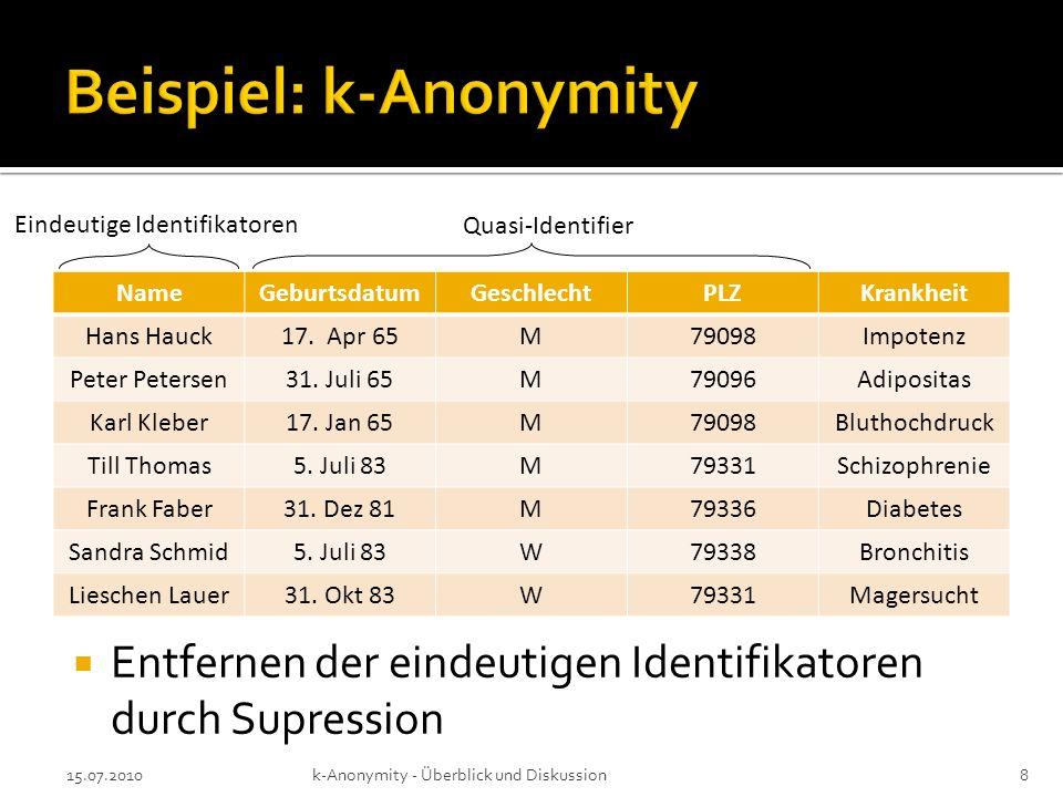 Vor k-Anonymity Eindeutige Identifikatoren (Name, Sozialversicherungsnummer) Durch k-Anonymity Quasi-Identifier (Postleitzahl, Geschlecht) 15.07.2010k-Anonymity - Überblick und Diskussion19