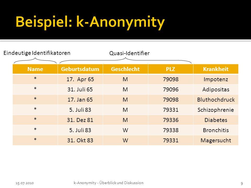 15.07.2010k-Anonymity - Überblick und Diskussion9 NameGeburtsdatumGeschlechtPLZKrankheit *17. Apr 65M79098Impotenz *31. Juli 65M79096Adipositas *17. J