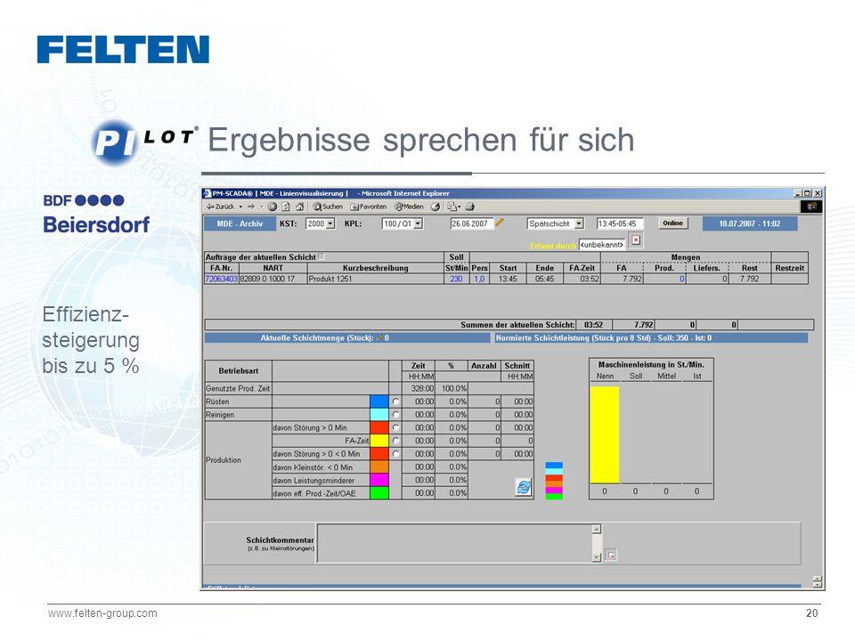 20 www.felten-group.com Ergebnisse sprechen für sich Effizienz- steigerung bis zu 5 %