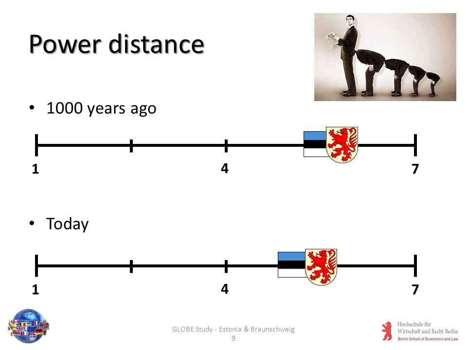 Uncertainty avoidance 1000 years ago Today 1 4 7 1 4 7 GLOBE Study - Estonia & Braunschweig 10