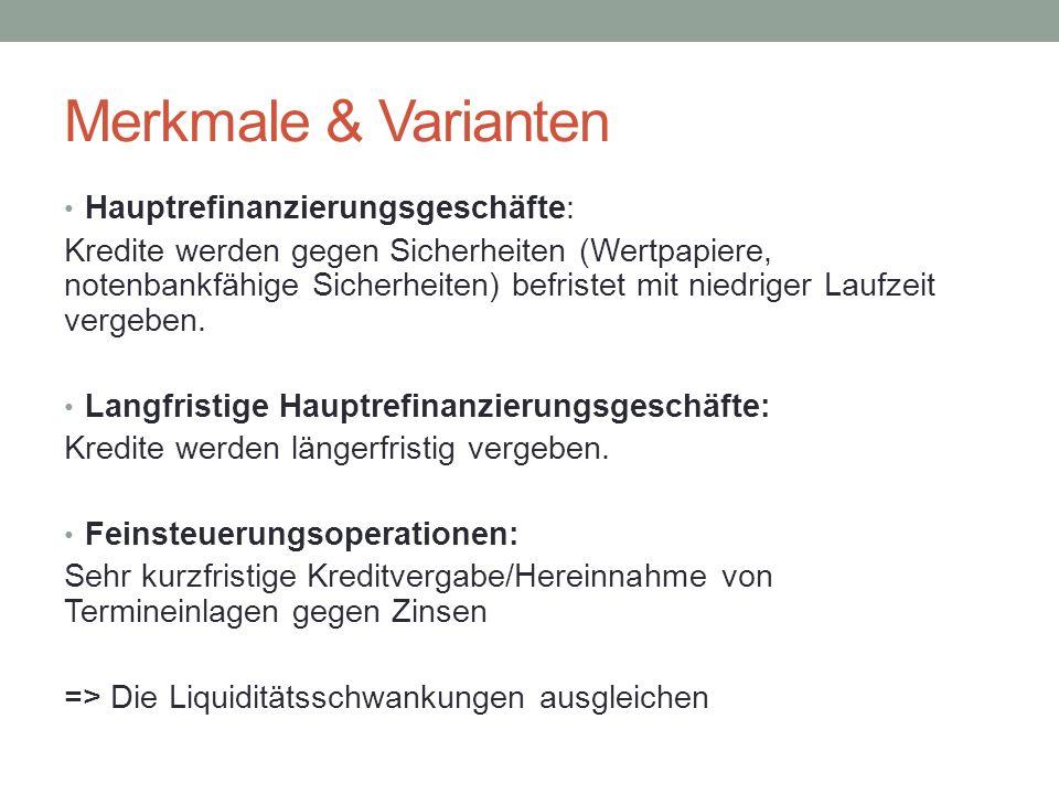 Merkmale & Varianten Hauptrefinanzierungsgeschäfte: Kredite werden gegen Sicherheiten (Wertpapiere, notenbankfähige Sicherheiten) befristet mit niedri