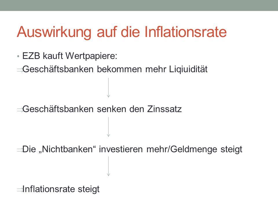 Auswirkung auf die Inflationsrate EZB kauft Wertpapiere: Geschäftsbanken bekommen mehr Liqiuidität Geschäftsbanken senken den Zinssatz Die Nichtbanken