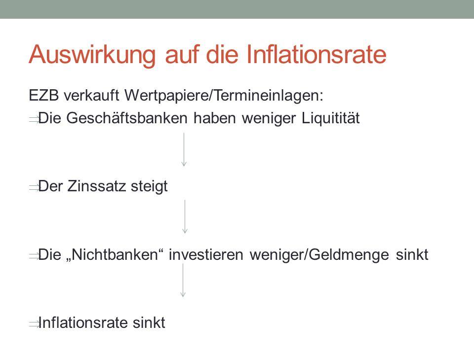 Auswirkung auf die Inflationsrate EZB verkauft Wertpapiere/Termineinlagen: Die Geschäftsbanken haben weniger Liquitität Der Zinssatz steigt Die Nichtb