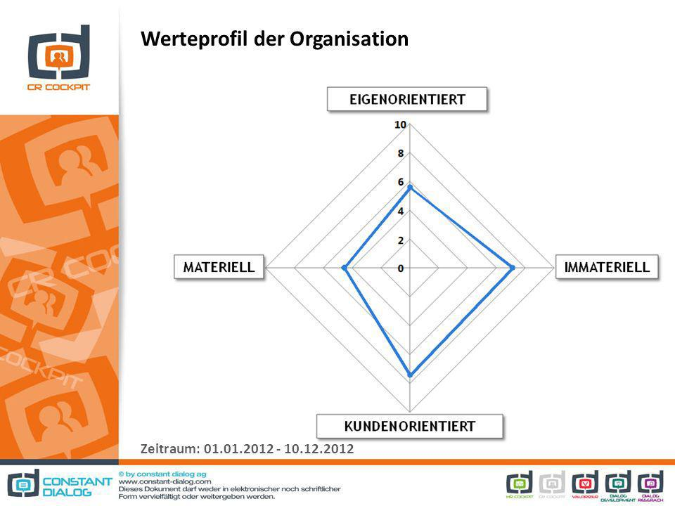 Werteprofil der Organisation Zeitraum: 01.01.2012 - 10.12.2012