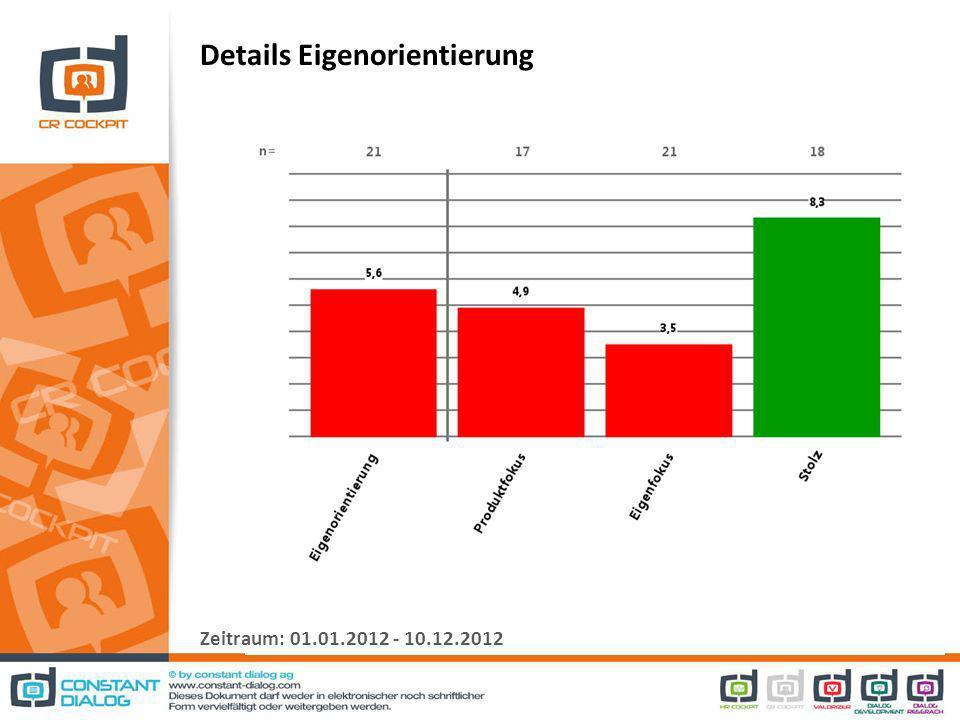 Details Eigenorientierung Zeitraum: 01.01.2012 - 10.12.2012