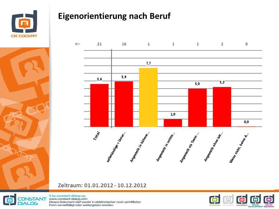 Eigenorientierung nach Beruf Zeitraum: 01.01.2012 - 10.12.2012