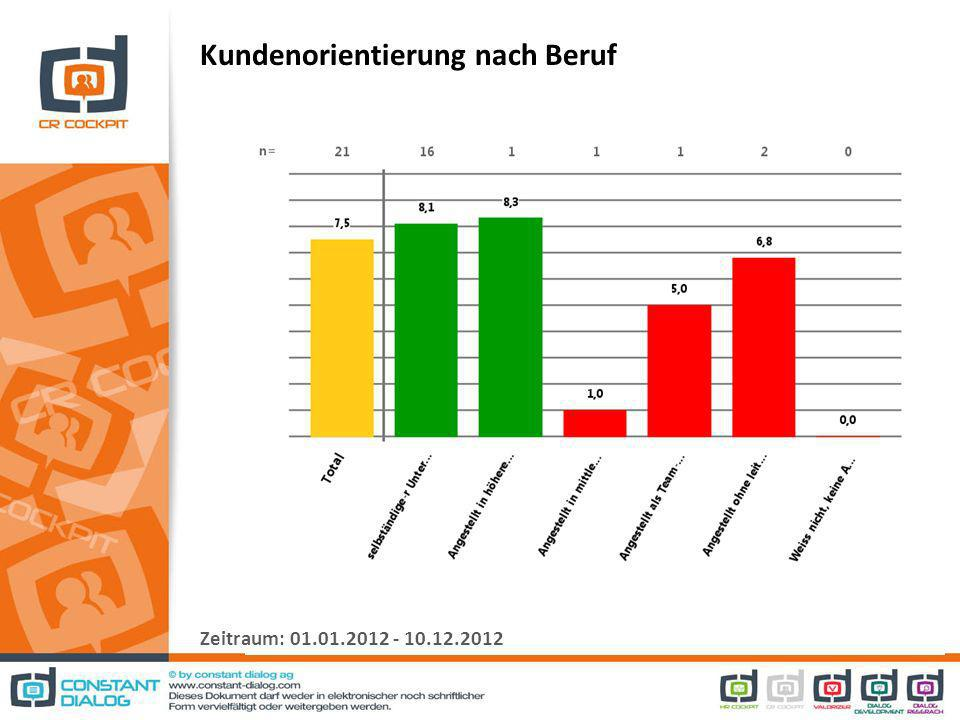 Kundenorientierung nach Beruf Zeitraum: 01.01.2012 - 10.12.2012
