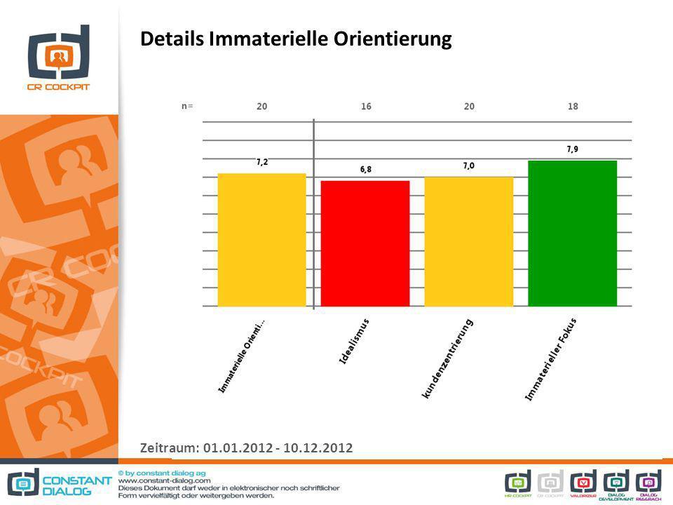 Details Immaterielle Orientierung Zeitraum: 01.01.2012 - 10.12.2012