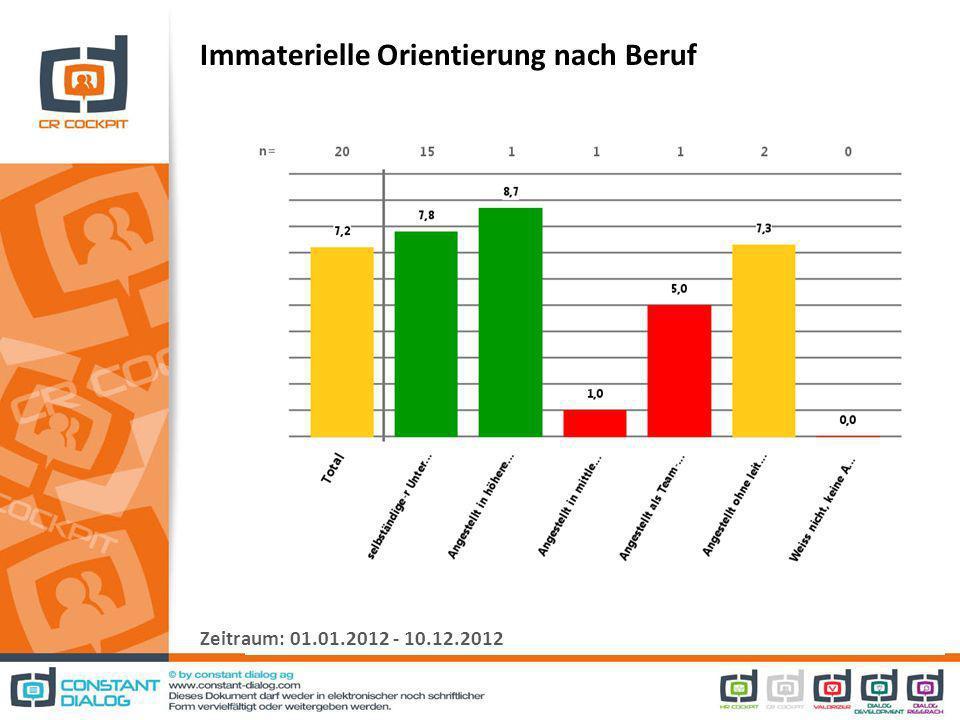 Immaterielle Orientierung nach Beruf Zeitraum: 01.01.2012 - 10.12.2012