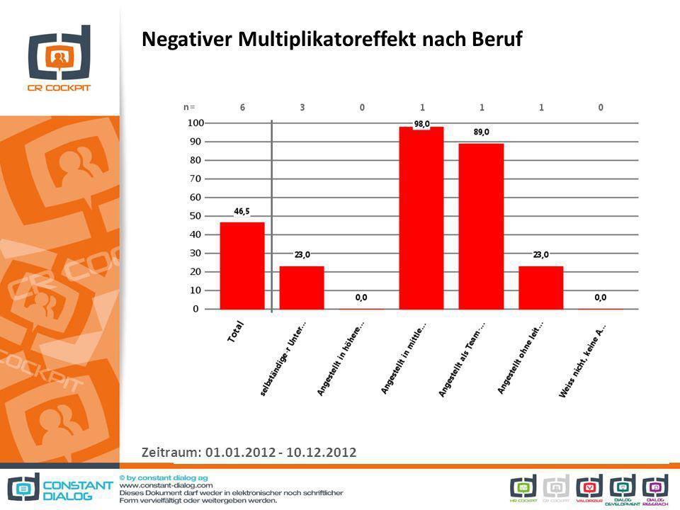 Negativer Multiplikatoreffekt nach Beruf Zeitraum: 01.01.2012 - 10.12.2012