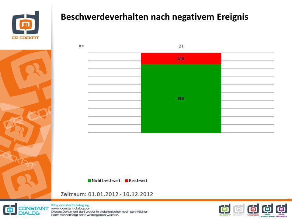 Beschwerdeverhalten nach negativem Ereignis Zeitraum: 01.01.2012 - 10.12.2012
