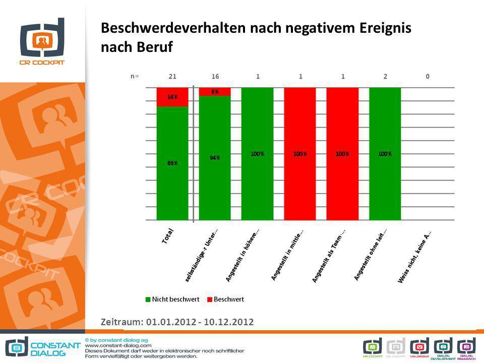 Beschwerdeverhalten nach negativem Ereignis nach Beruf Zeitraum: 01.01.2012 - 10.12.2012
