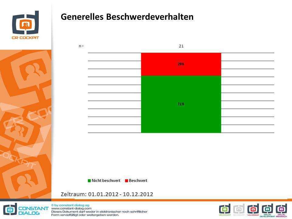 Generelles Beschwerdeverhalten Zeitraum: 01.01.2012 - 10.12.2012