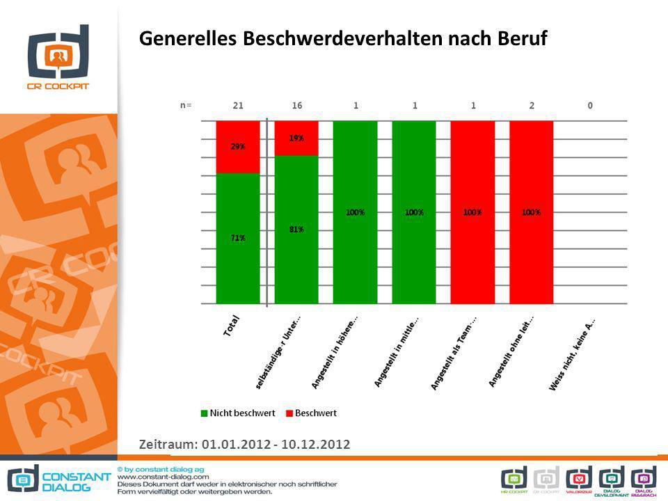 Generelles Beschwerdeverhalten nach Beruf Zeitraum: 01.01.2012 - 10.12.2012