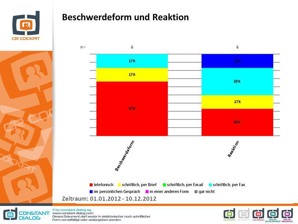 Beschwerdeform und Reaktion Zeitraum: 01.01.2012 - 10.12.2012