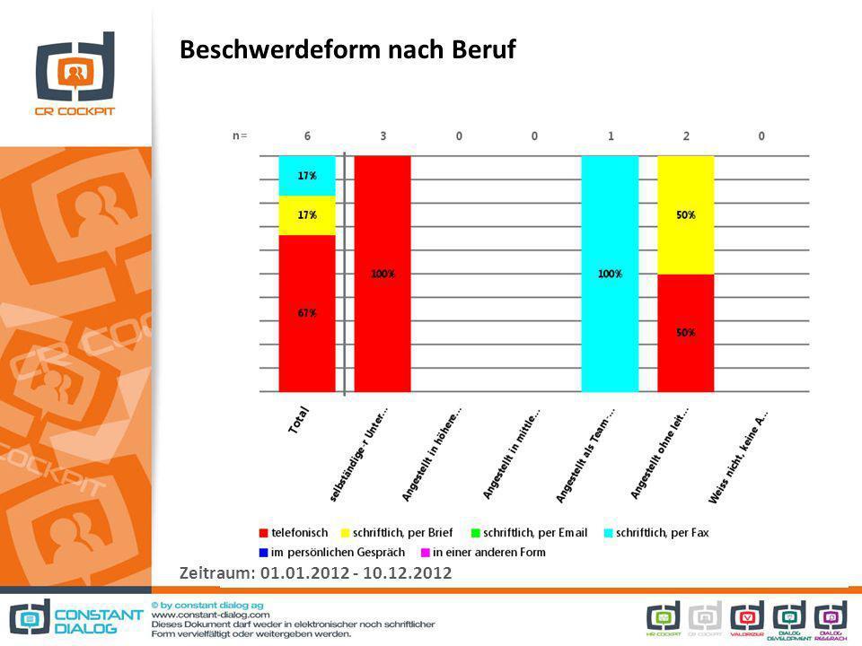 Beschwerdeform nach Beruf Zeitraum: 01.01.2012 - 10.12.2012