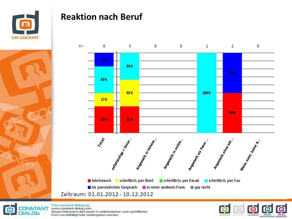 Reaktion nach Beruf Zeitraum: 01.01.2012 - 10.12.2012
