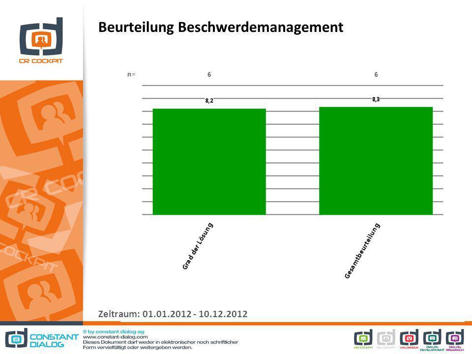 Beurteilung Beschwerdemanagement Zeitraum: 01.01.2012 - 10.12.2012