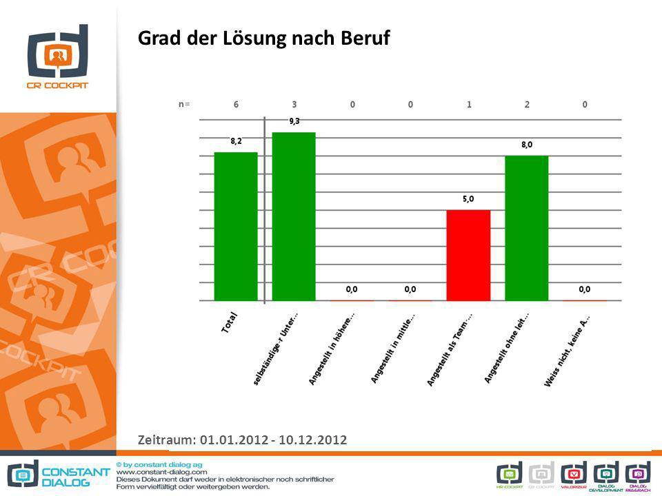 Grad der Lösung nach Beruf Zeitraum: 01.01.2012 - 10.12.2012