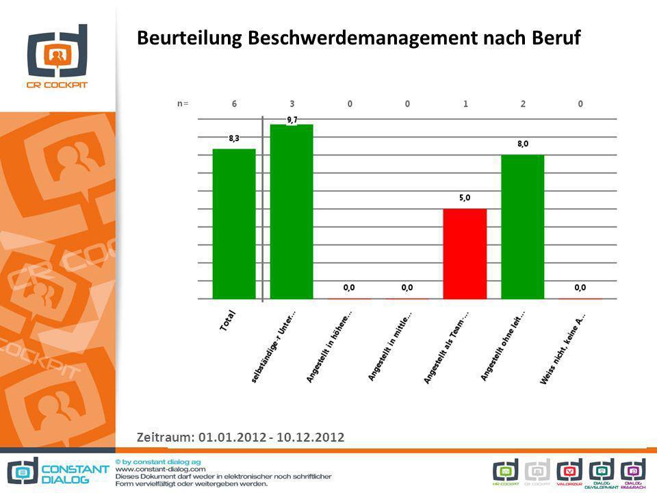 Beurteilung Beschwerdemanagement nach Beruf Zeitraum: 01.01.2012 - 10.12.2012