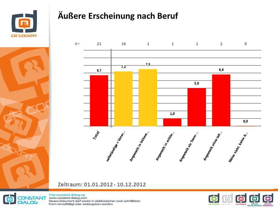 Äußere Erscheinung nach Beruf Zeitraum: 01.01.2012 - 10.12.2012