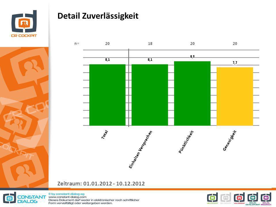 Detail Zuverlässigkeit Zeitraum: 01.01.2012 - 10.12.2012