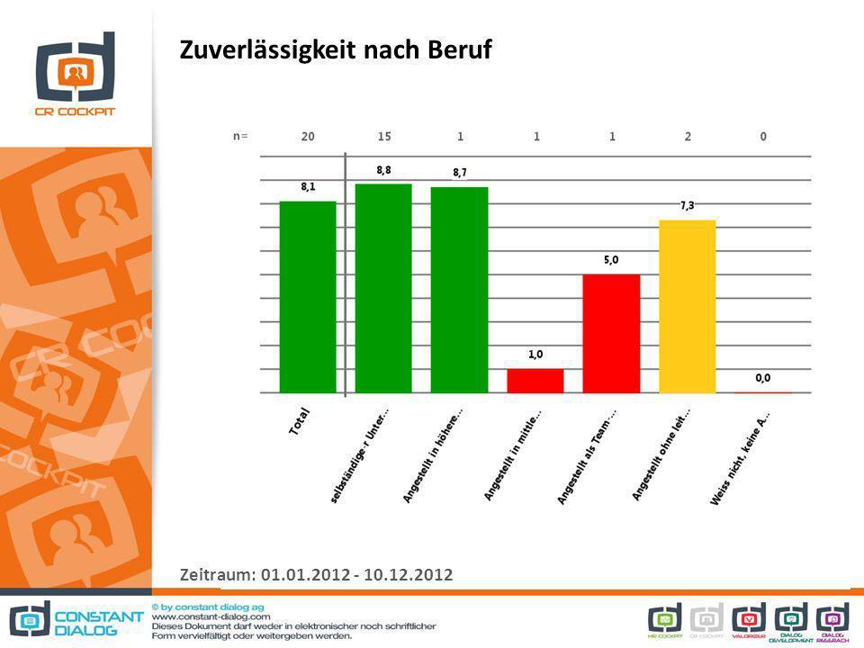 Zuverlässigkeit nach Beruf Zeitraum: 01.01.2012 - 10.12.2012