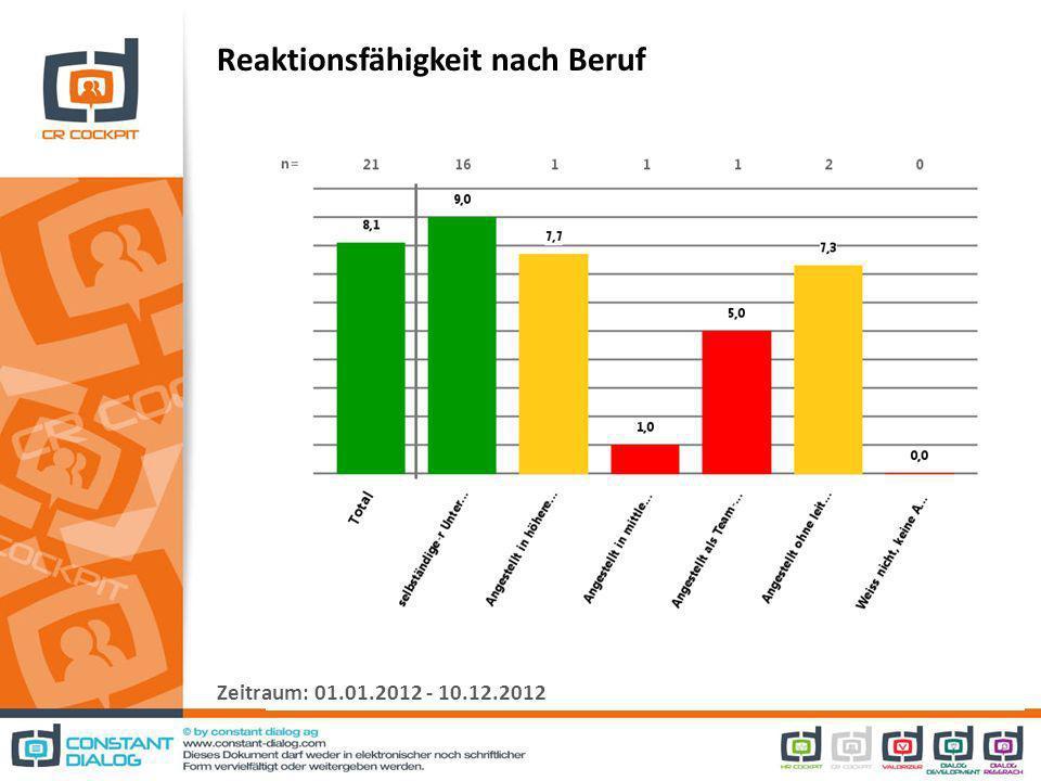 Reaktionsfähigkeit nach Beruf Zeitraum: 01.01.2012 - 10.12.2012