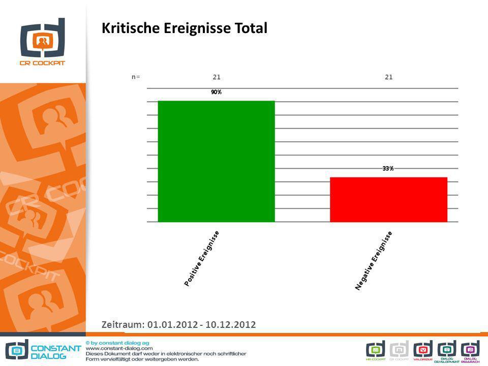 Kritische Ereignisse Total Zeitraum: 01.01.2012 - 10.12.2012