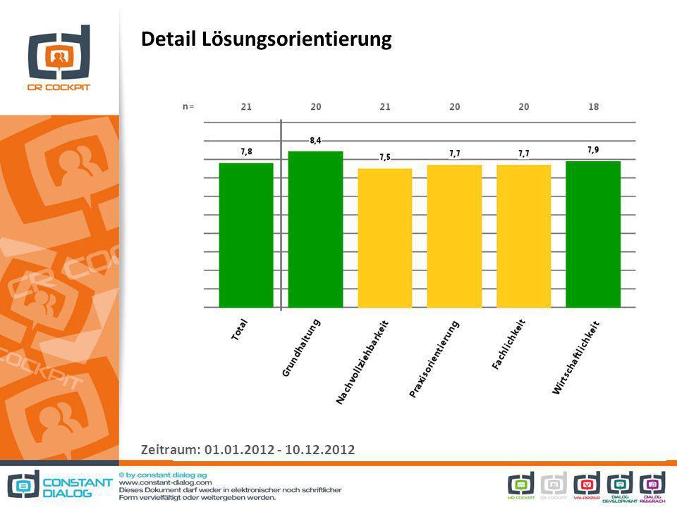 Detail Lösungsorientierung Zeitraum: 01.01.2012 - 10.12.2012
