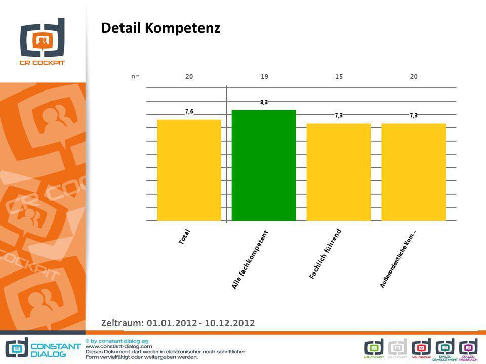 Detail Kompetenz Zeitraum: 01.01.2012 - 10.12.2012