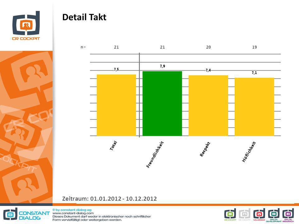 Detail Takt Zeitraum: 01.01.2012 - 10.12.2012