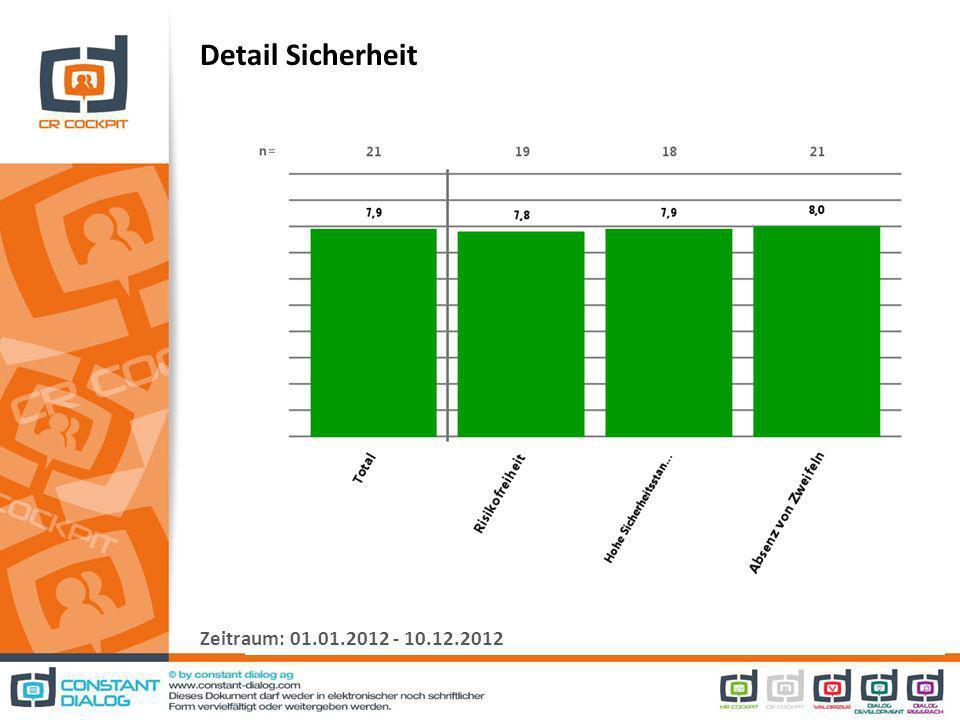 Detail Sicherheit Zeitraum: 01.01.2012 - 10.12.2012