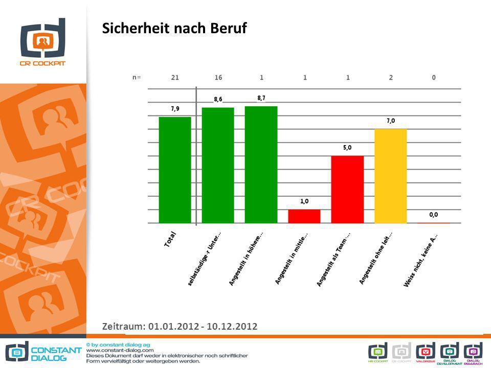 Sicherheit nach Beruf Zeitraum: 01.01.2012 - 10.12.2012