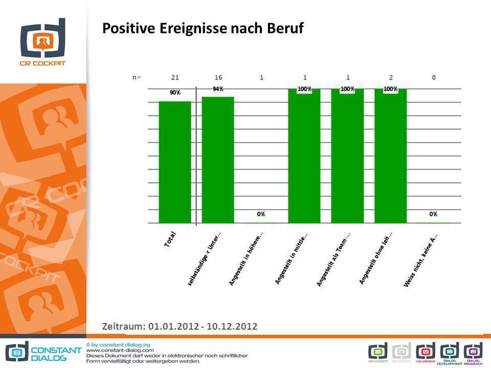 Positive Ereignisse nach Beruf Zeitraum: 01.01.2012 - 10.12.2012