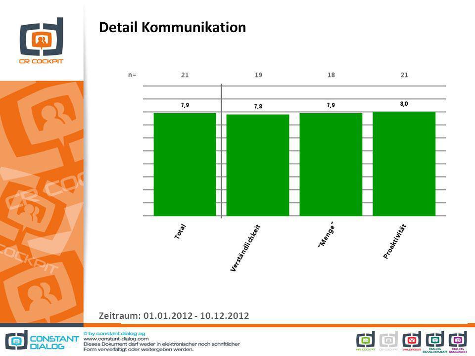 Detail Kommunikation Zeitraum: 01.01.2012 - 10.12.2012